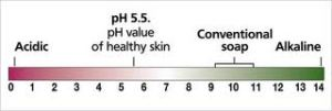 Alkaline products are extremely harsh and drying on our skin.